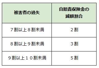 自賠責保険の支払基準の表